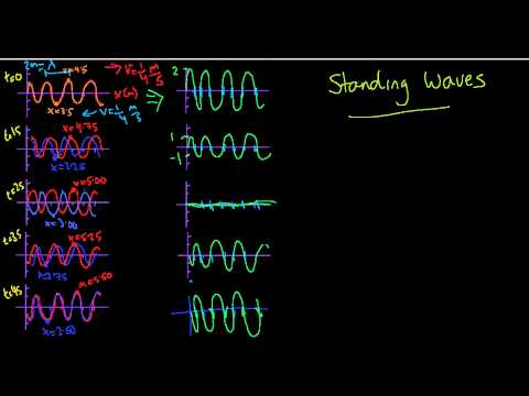 23. One Dimensional Waves - Standing Waves