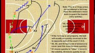 Youth Basketball Defense Full Court Press Basic Denial