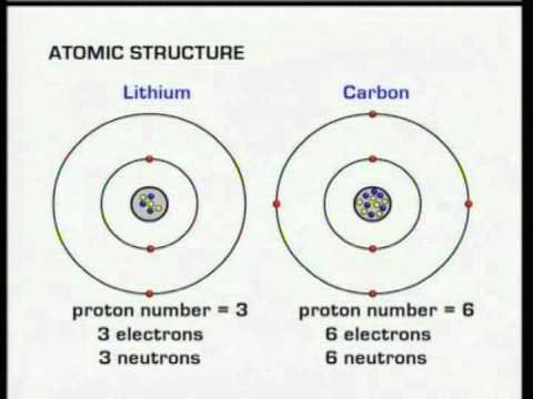 Gcse Bbc Science Bitesize Atomic Structure Youtube