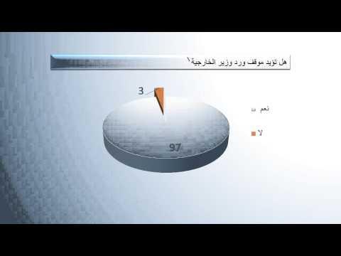 هل تؤيد موقف ورد وزير الخارجية الدكتور إبراهيم الجعفري على الاعلام المصري