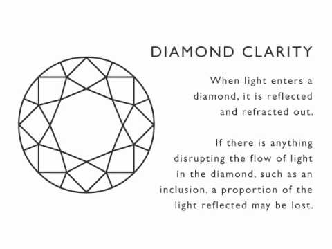Adiamor  |  The 4 C's of Diamond Quality:  Diamond Clarity