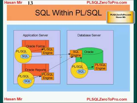 Oracle PL/SQL - Introduction - YouTube