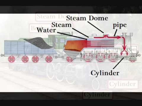 032 - How A Steam Locomotive Works