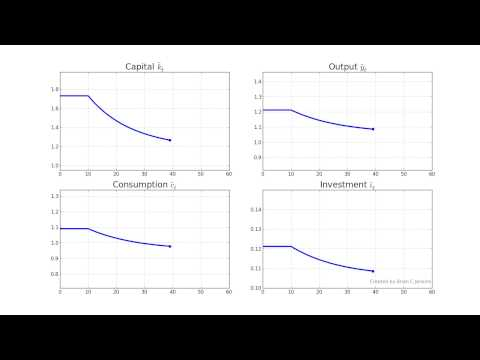 Solow Model: Increase in the Rate of Capital Depreciation