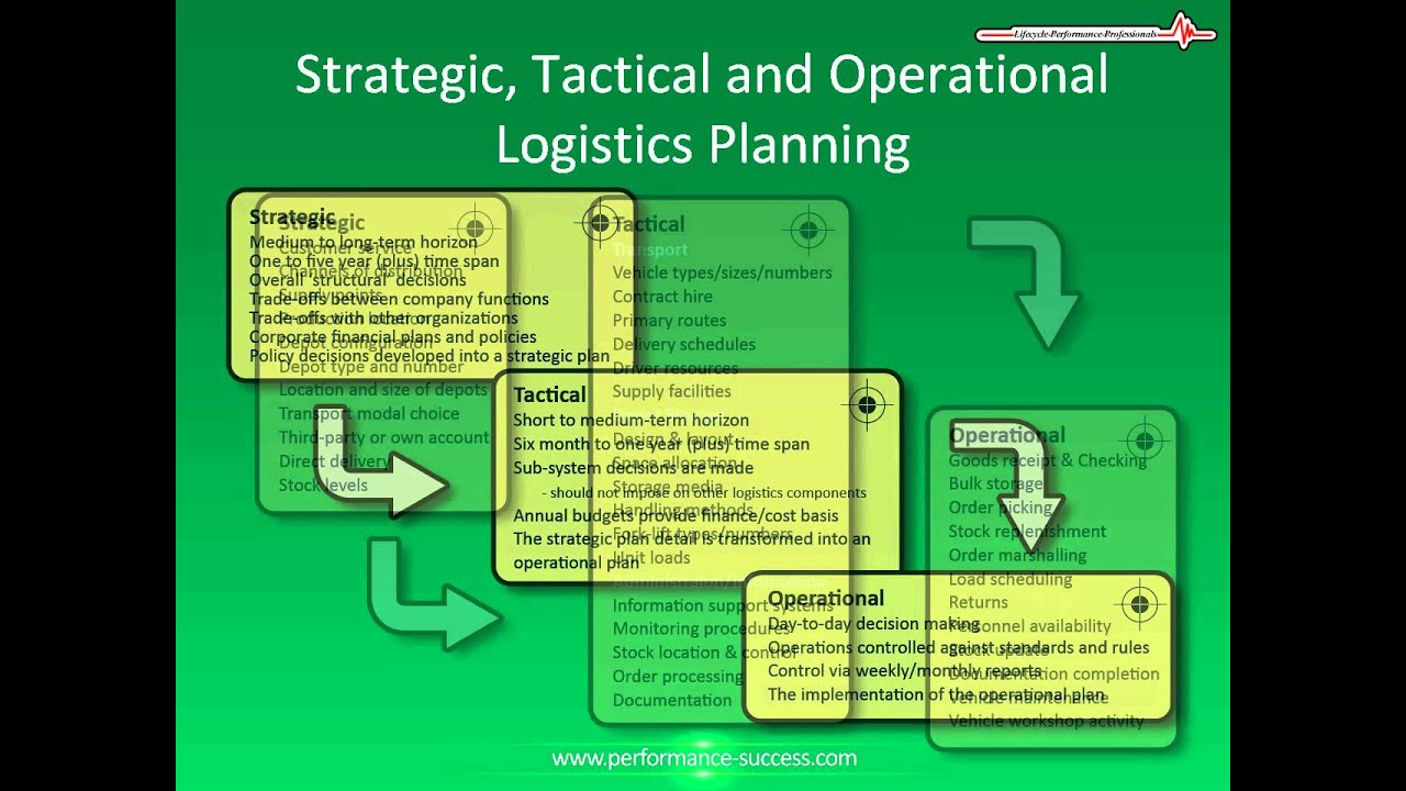 Strategic tactical and operational planning youtube