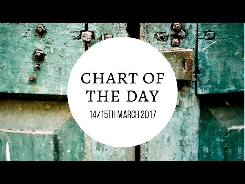 Astrology | Chart of the Day - 14/15th March 2017 | Raising Vibrations