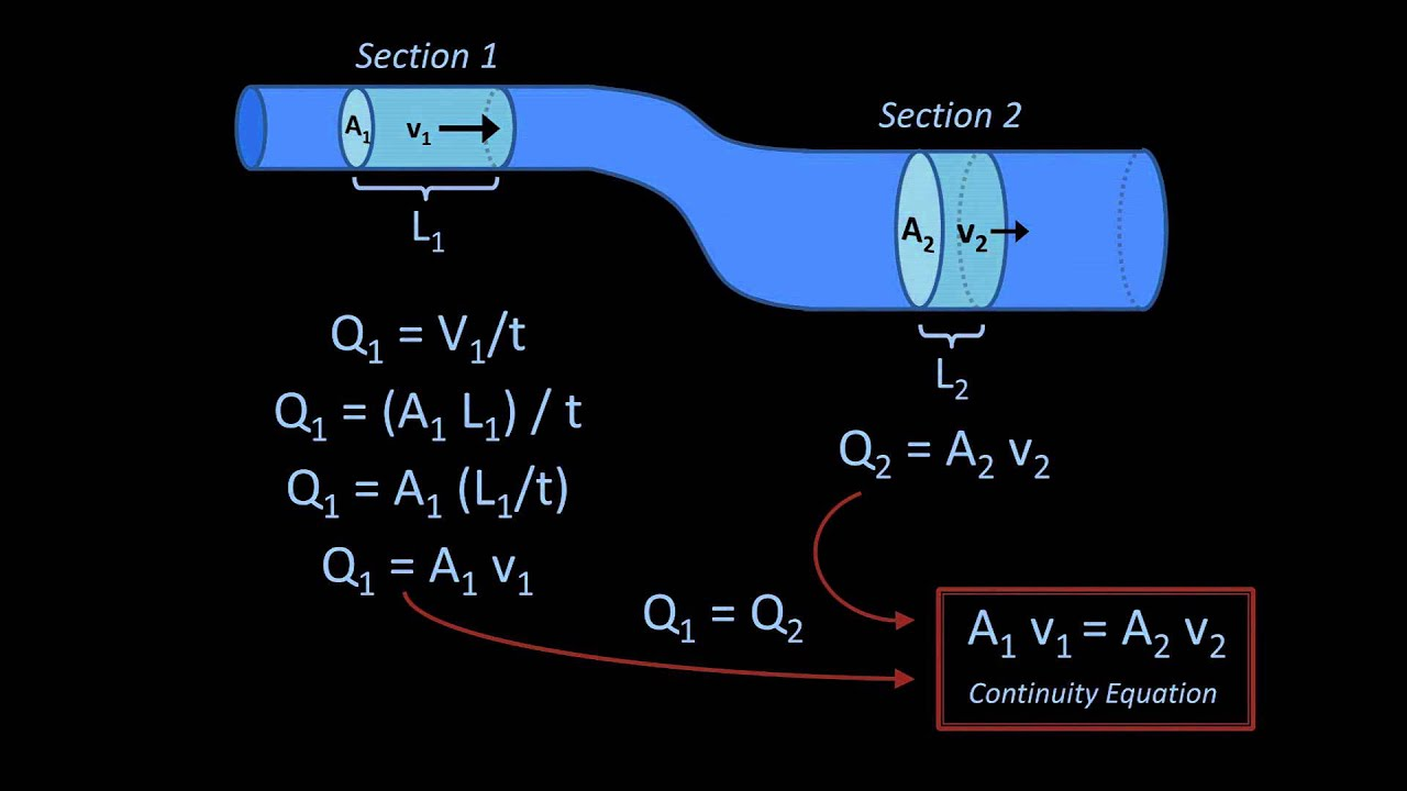 the continuity equation fluid mechanics lesson 6 youtube