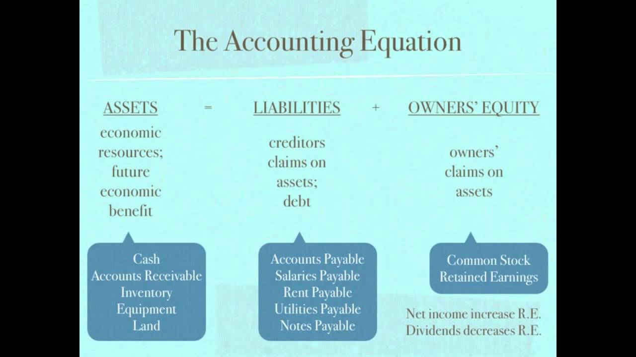 basic-accounting-equation Images - Frompo - 1