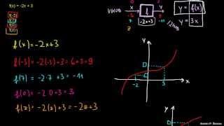 Preprost primer funkcije