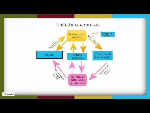 Economia 1_4. Il mercato in generale. Il circuito economico. Mercato dei fattori e dei prodotti.