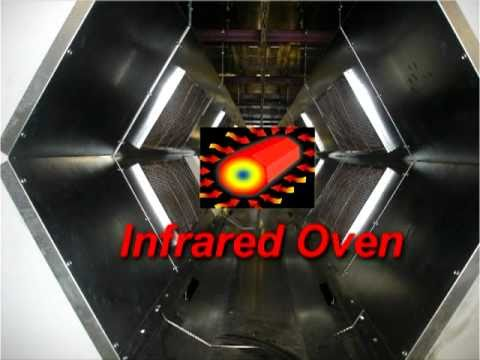 Industrial Powder Coating Oven Technology Introduction To