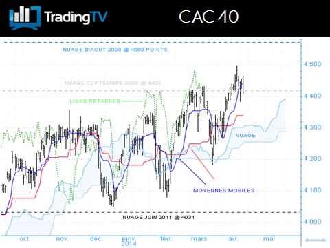 CAC 40: de nouveau en repli !