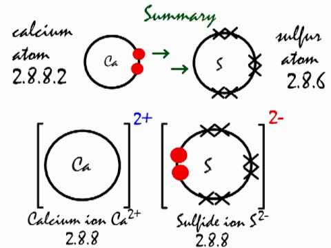 What Is The Ionic Bond Formation Of Calcium And Sulfur Socratic
