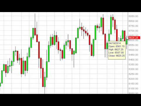 FTSE 100 Week Forecast for the week of April 21, 2014, Technical Analysis