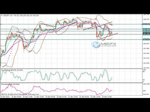 USD/JPY (Dollar Yen) Technical Analysis for April 24 2014