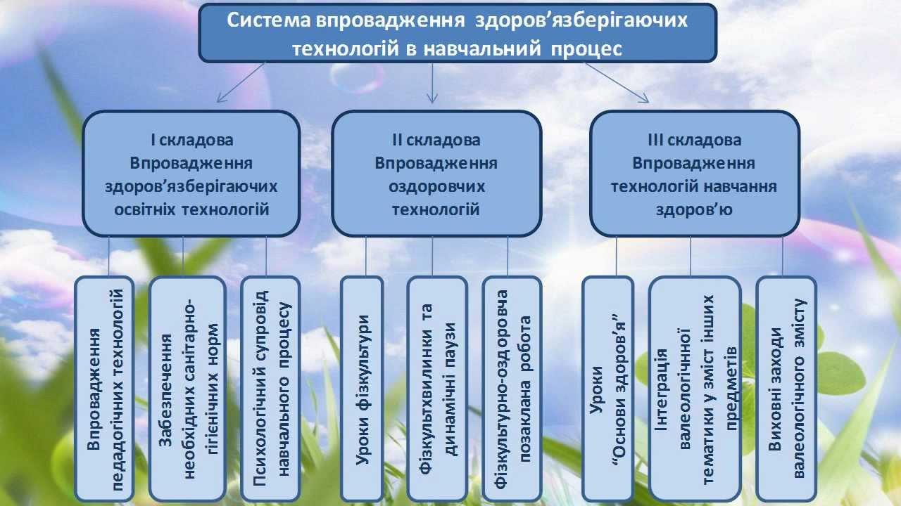 структура уроку із здоров язберігаючими технологіями избранное) (текст песни)