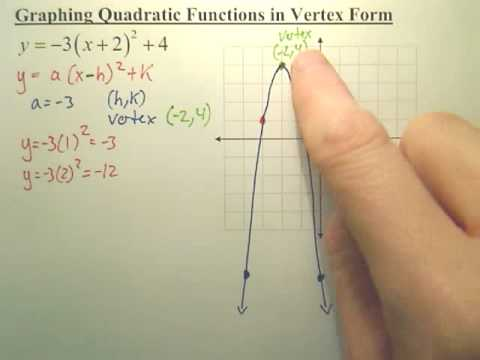 quick way of graphing a quadratic function in vertex form youtube. Black Bedroom Furniture Sets. Home Design Ideas