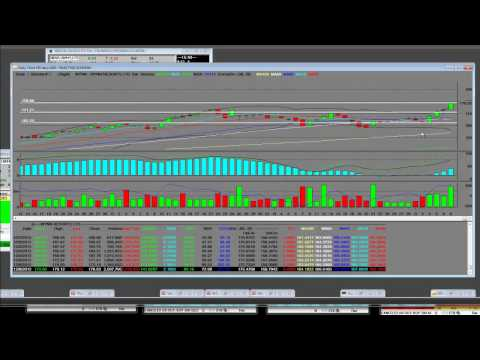 Learn How to Trade Stocks WYNN & LVS Casino Stocks