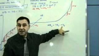 MBA - Managerial Economics 14