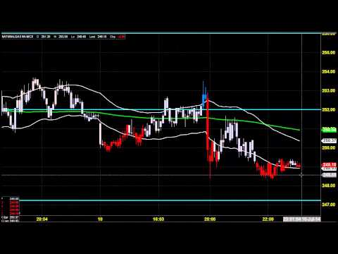 MCX NATURAL GAS TRADING ANALYSIS JULY 11 2014 TAMIL INDIA