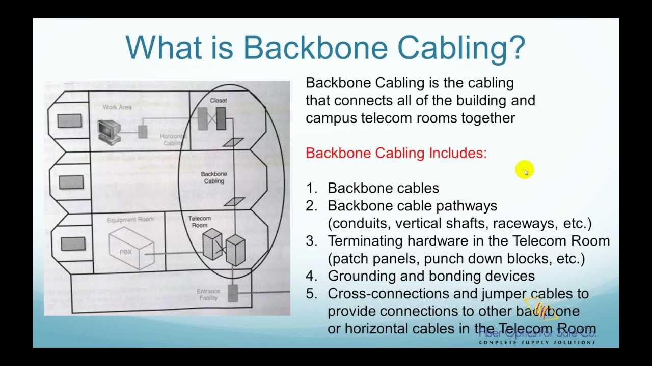 What Is Backbone Cabling Fo4sale Com Youtube