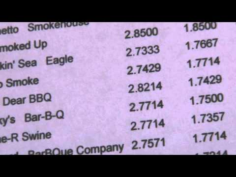 South Carolina BBQ Association Score Breakdown Week #1 2014