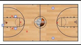 Breaking A Full Court Press For Youth Coaches