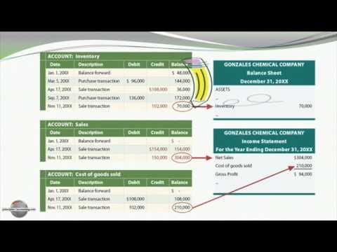 Học kế toán -    Cách tính nhập sau xuất trước thường xuyên và cách tính giá trung bình