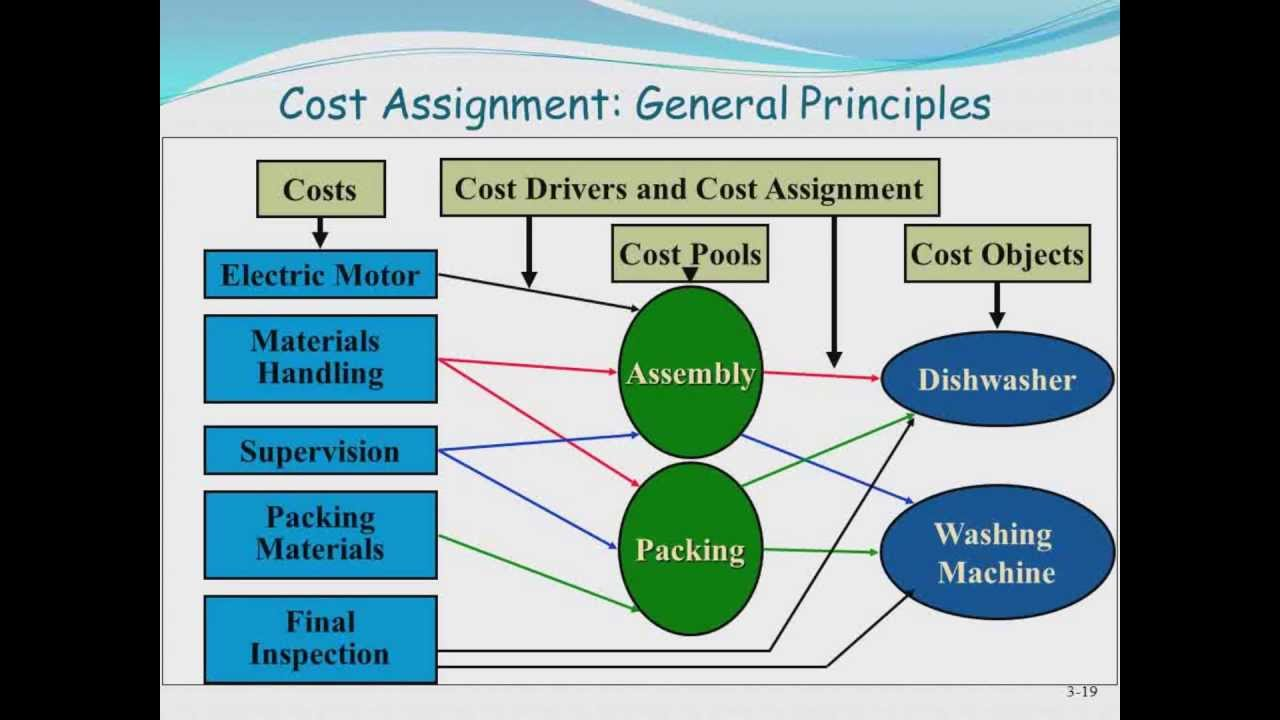 management accounting setting prices The cost of goods plus a percentage what the customer is prepared to pay competitor pricing businesses tend to choose one method – but to be effective, price setting needs to include all three approaches and be reviewed regularly (about once every three months) eftpos terminal fees packaging.