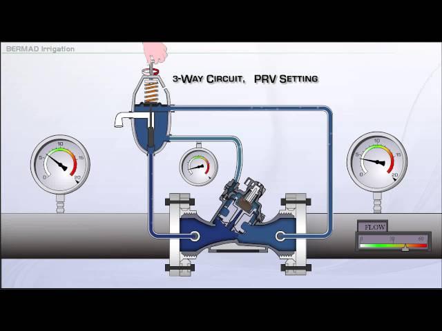 Configuração da PRV para operação de 3 vias da série 100