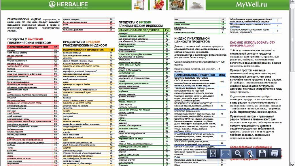 таблица ги сложные углеводы