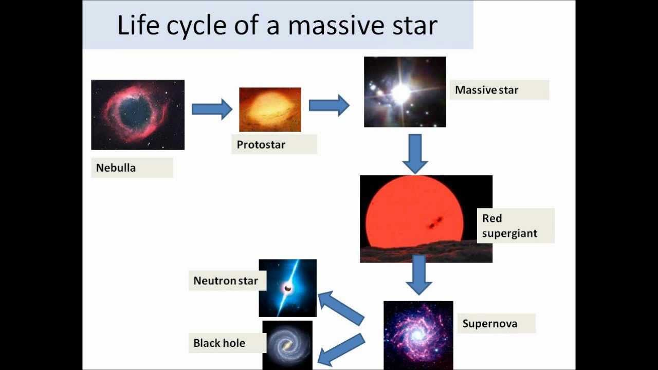 life cycle of a star gcse Physics revision site winner of the iop web awards - 2010 - cyberphysics - a physics revision aide for students at ks3 (sats), ks4 (gcse) and ks5 (a and as level.