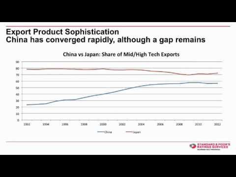 Asia Pacific Economic Update: Is China's Economy Really Besting Japan's?