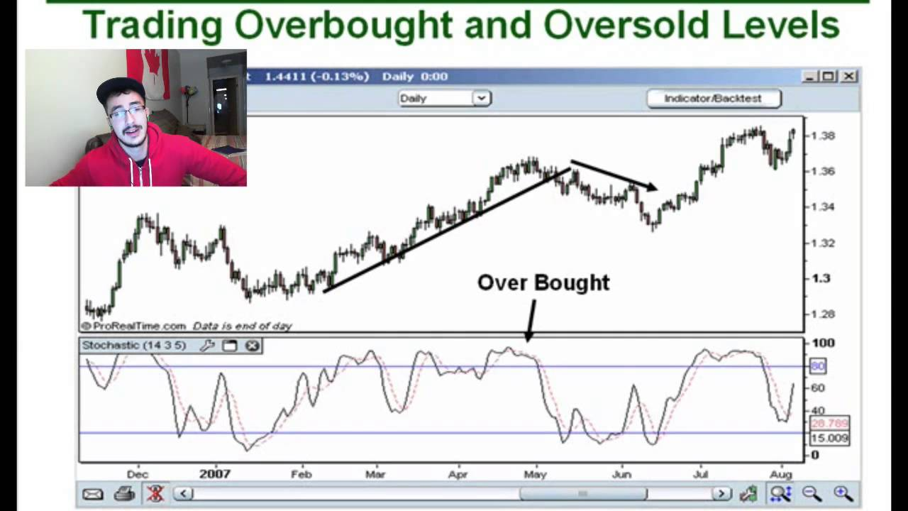 Stochastic trading forex