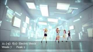 K-Pop Top 30 - 2012 July Week 4