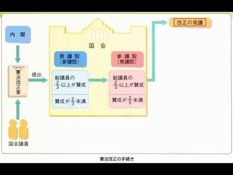 憲法改正の手続き - YouTube : 中学の問題 : 中学