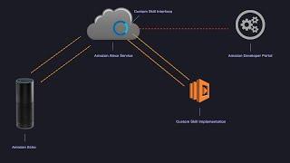 Coding the Amazon Echo (Alexa) - How to create custom Alexa skills from scratch with AWS Lambda