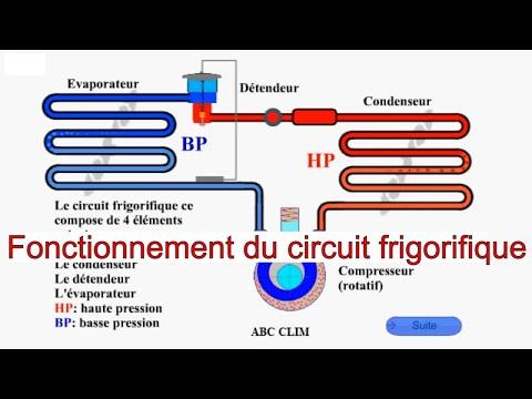 Fonctionnement d un circuit frigorifique