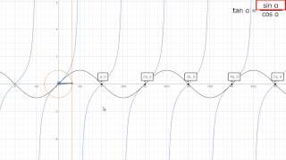 Ničle in poli funkcije tangens