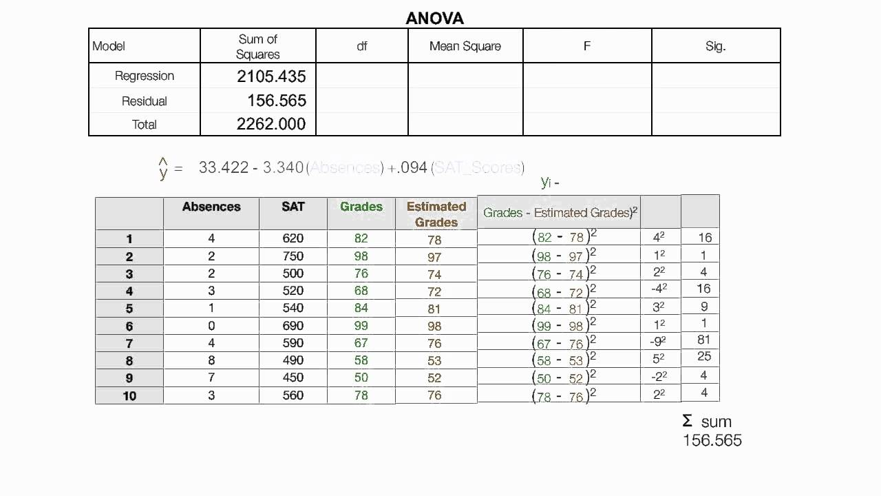 How to read the anova table used in spss regression youtube for 1 way anova table