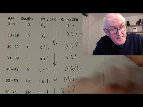 Death rates