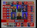 Watch: Rajasthan, Telangana, Chhattisgarh, Mizoram, MP iTV-Neta-NewsX Exit Polls 2018 | Part 2