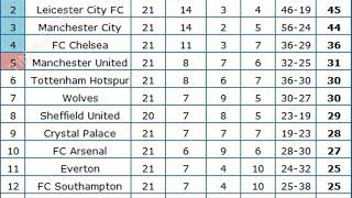 Bảng xếp hạng  bóng đá ngoại hạng anh Mới nhất