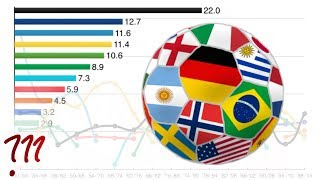 Which Countries REALLY Win the World Cup?