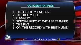 Factor tops cable news ratings for 191st consecutive month