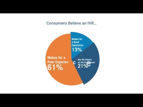 Many US businesses use an IVR (automated menu of options, known as Interactive Voice Response) to connect with callers, yet new research from Vonage reveals that more than half (51%) of consumers have abandoned a business altogether because they've reached an IVR – losing that company $262 per customer every year.