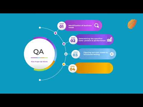 How Proper QA Works