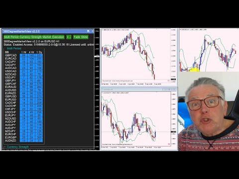 Market analysis for 11 April based on the Bolinger Bands