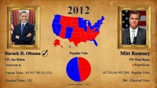 United States Presidential Elections Results (1789 - 2016)