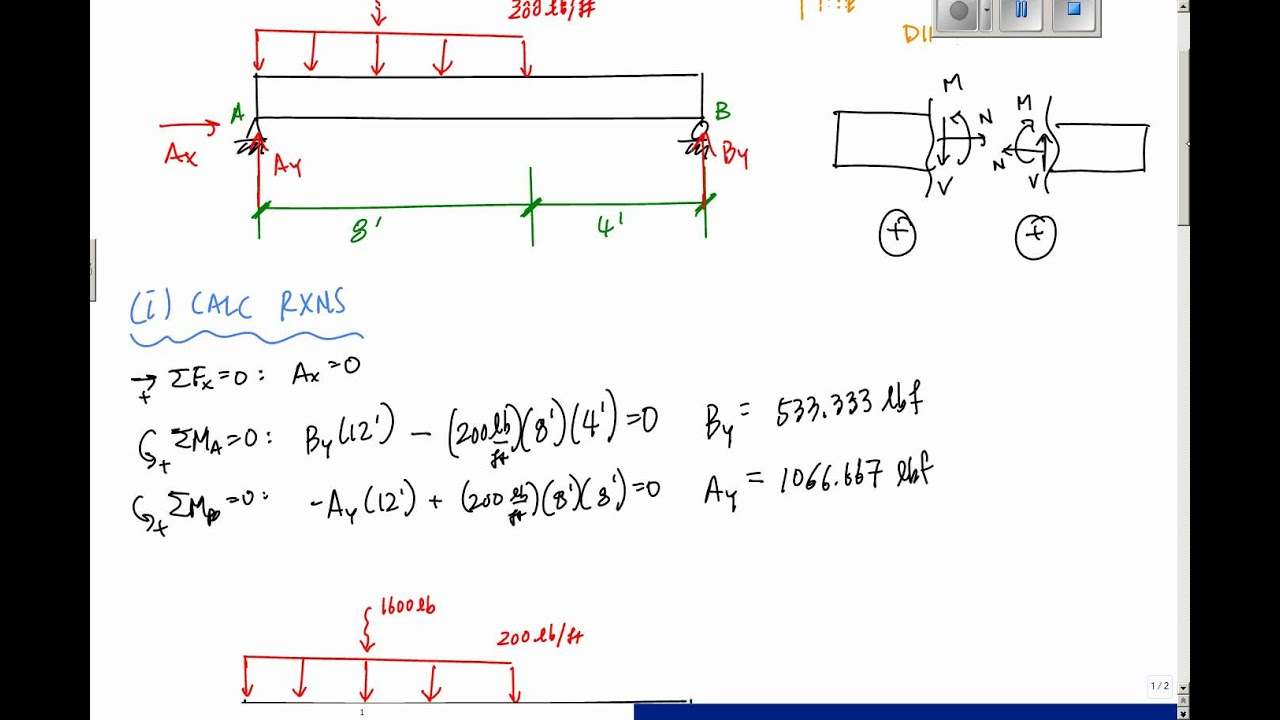 Drawing Shear And Moment Diagrams Example Mechanics Of